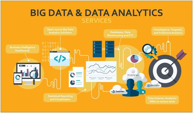 data sciences and data analytics